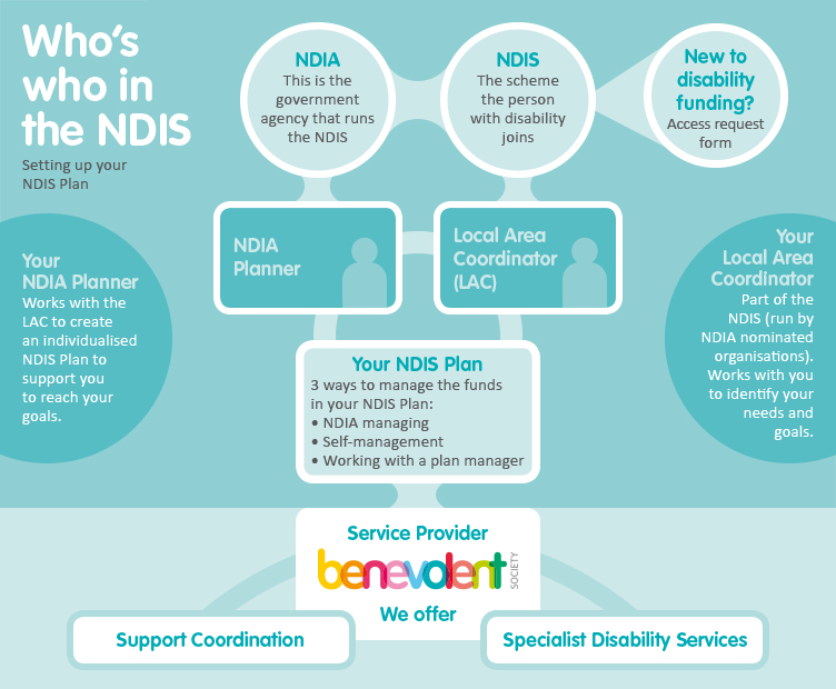NDIA process infographic