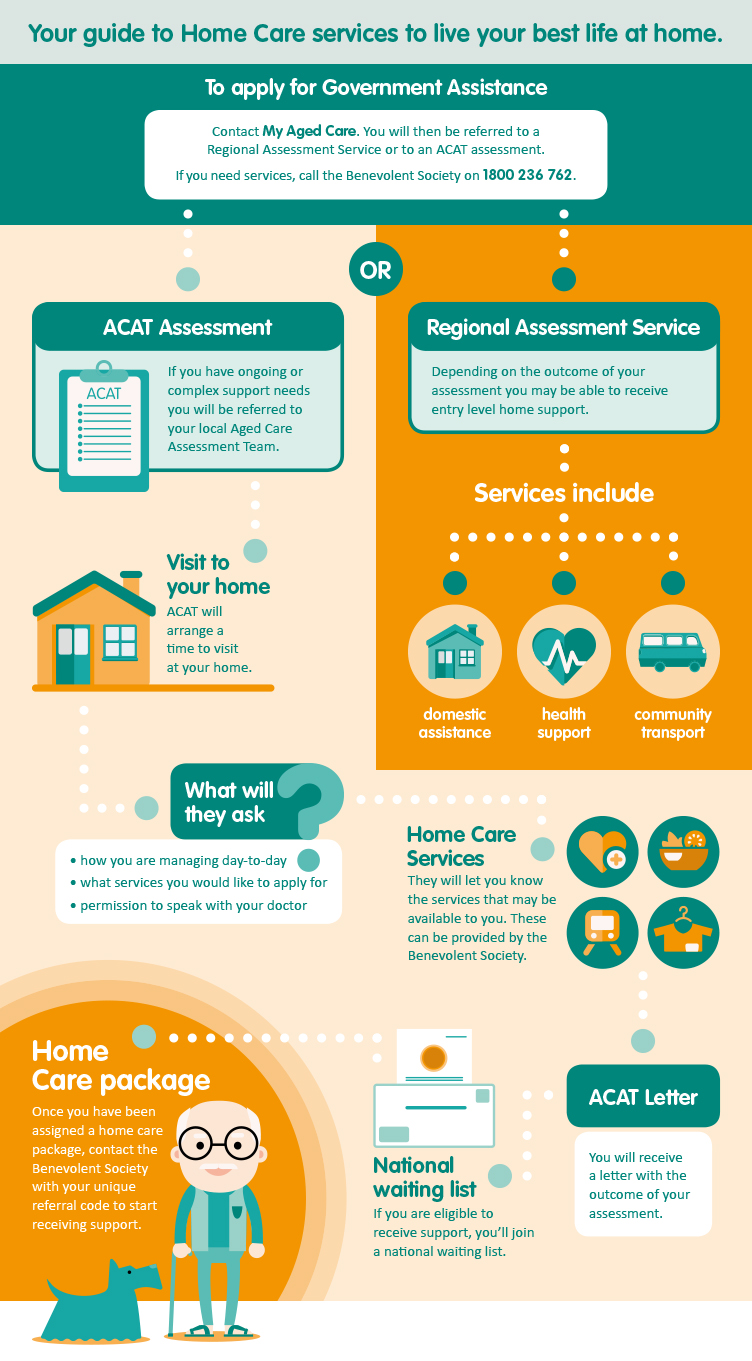 Home Care infographic